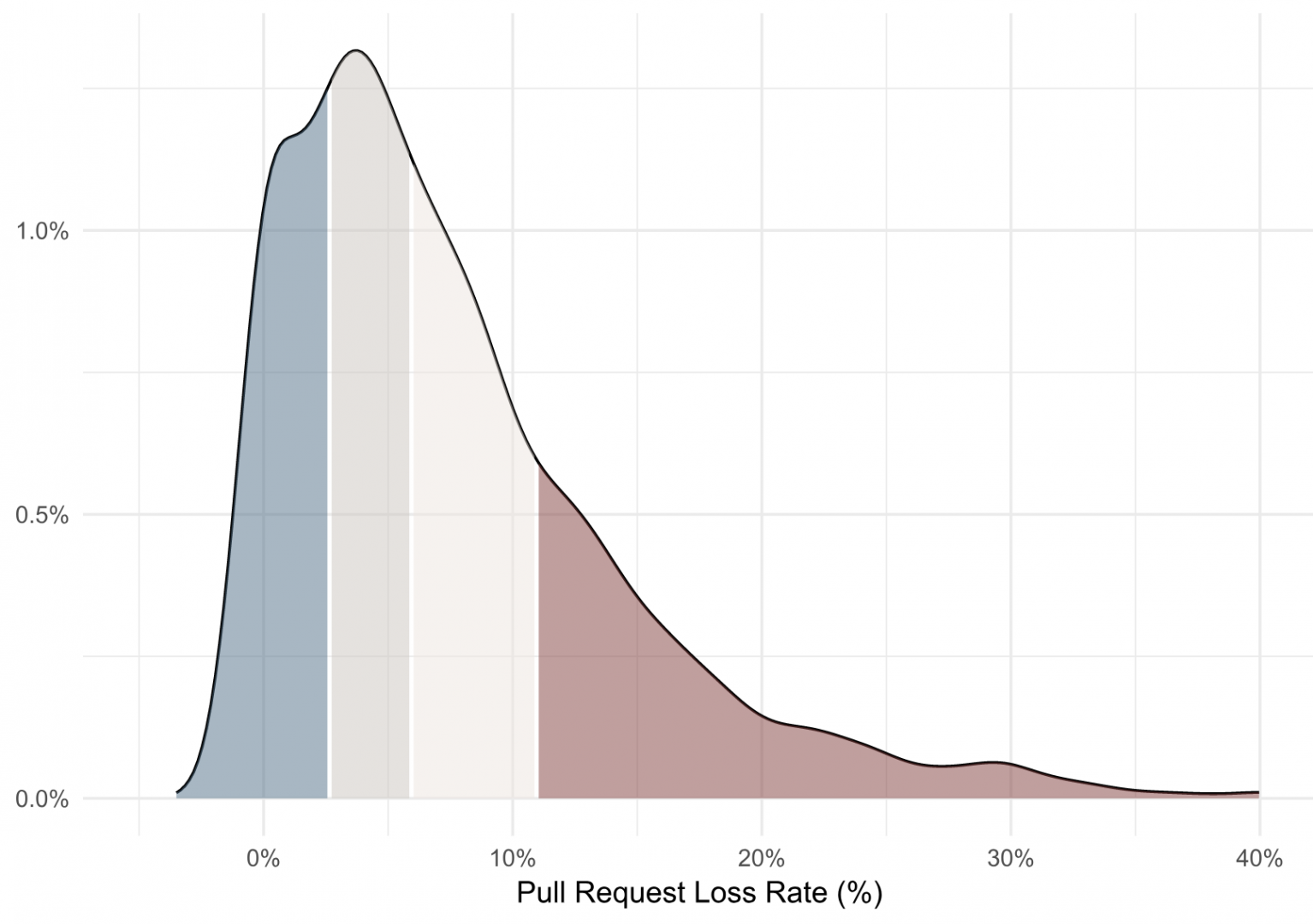 Pull Request Loss Rate