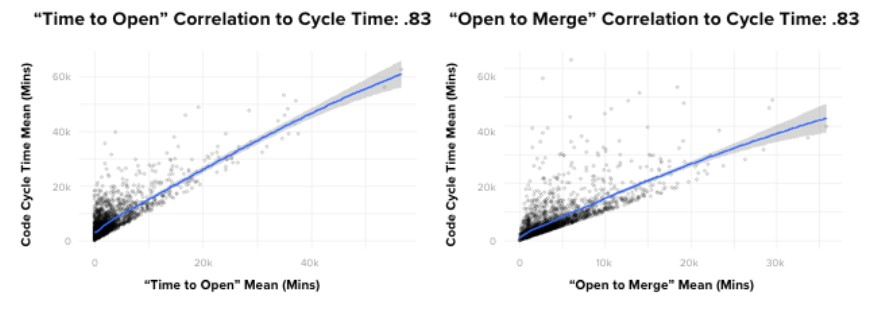 Correlation to Cycle Time