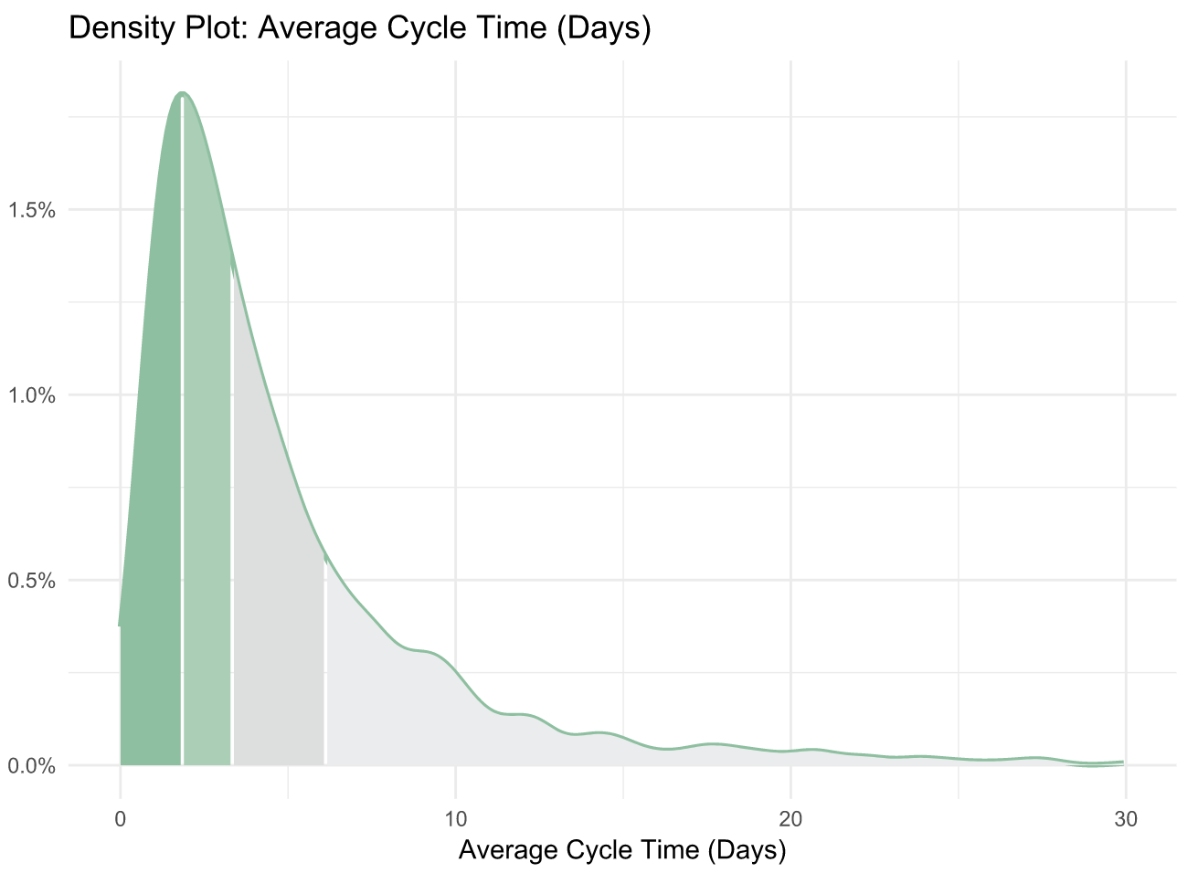 Software Metrics Cycle Time Benchmarks