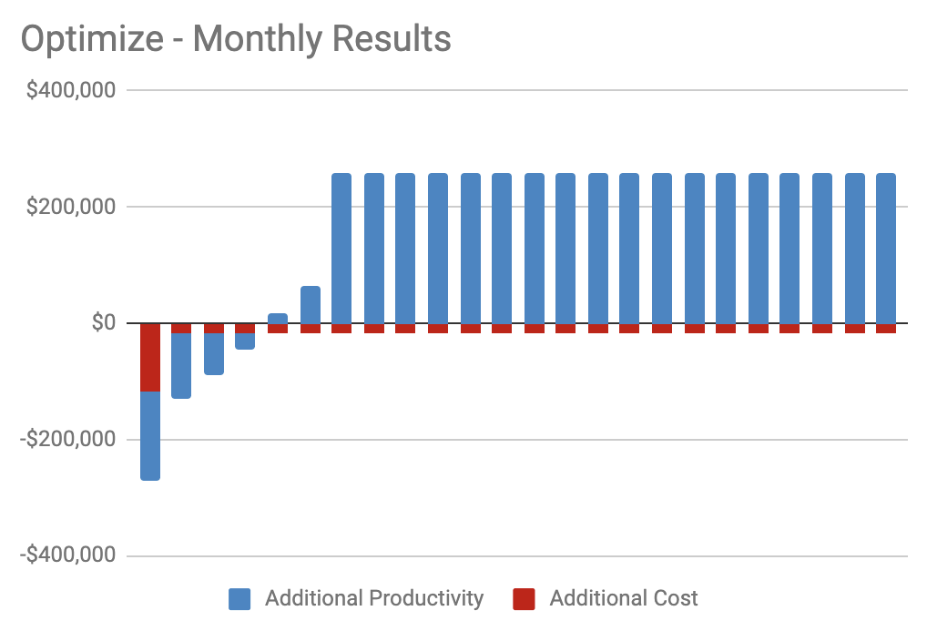 Monthly Results