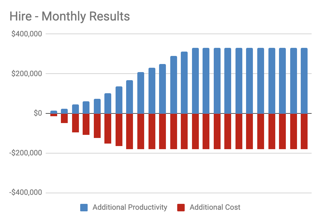 Monthly Results of Hiring