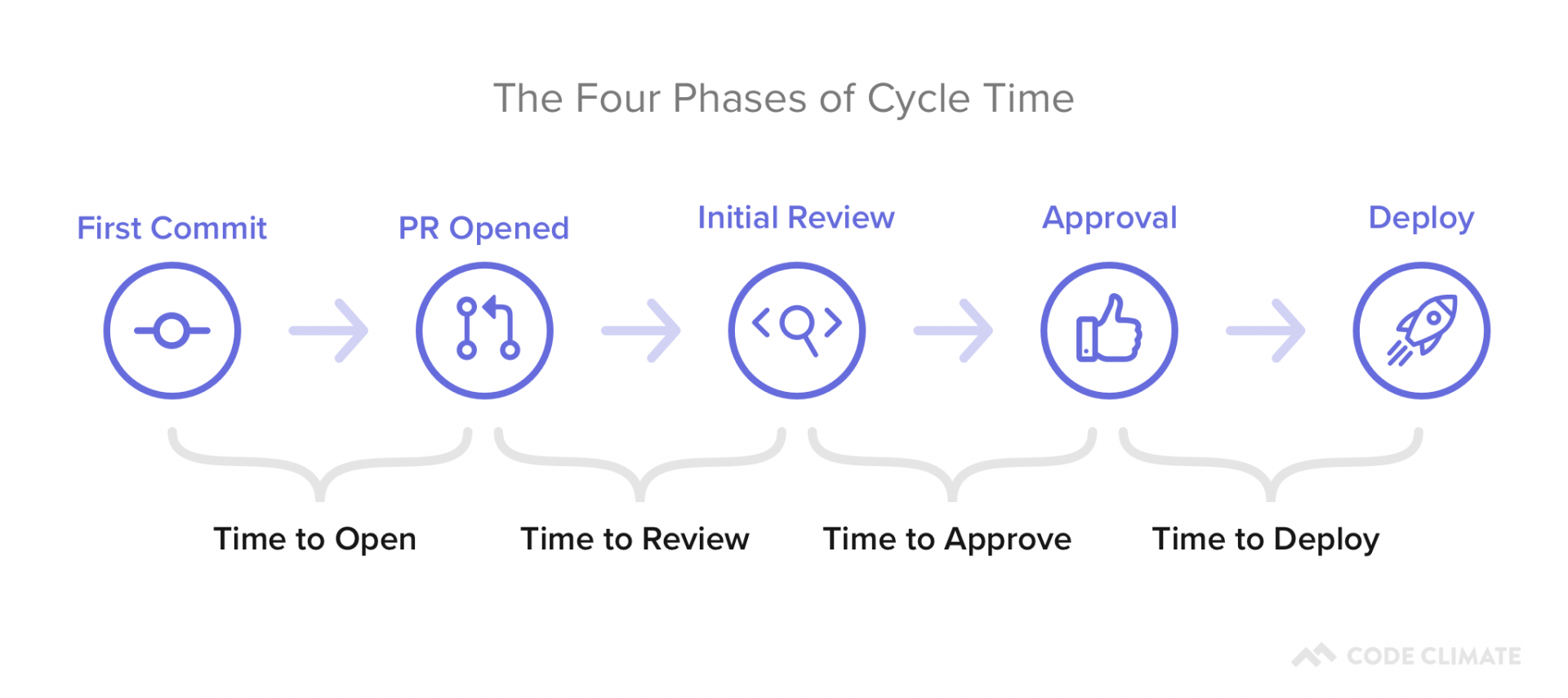 Software Delivery Cycle Time Phases