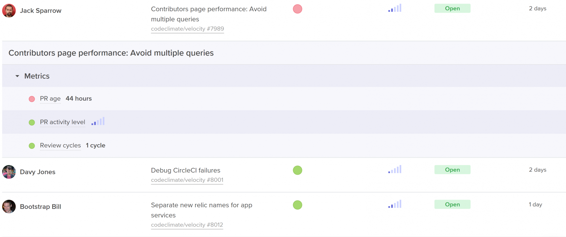 Contributor's Page Performance