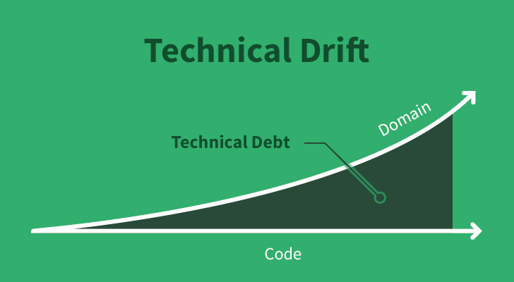Technical Drift