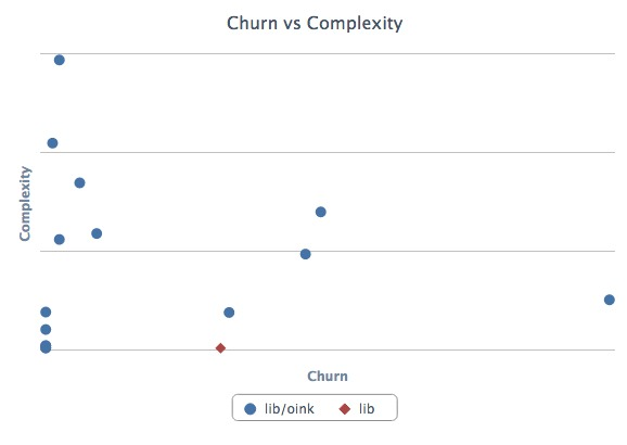 Churn vs Complexity