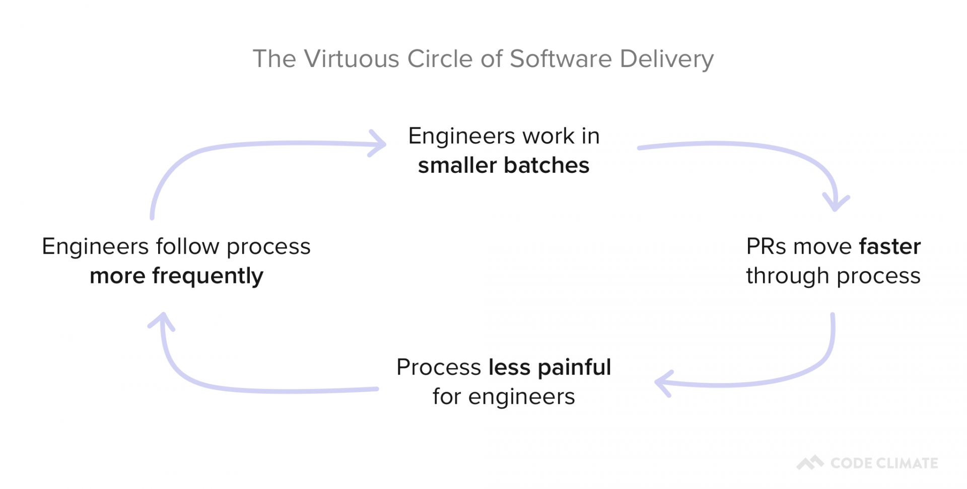 Virtuous Circle of Software Delivery