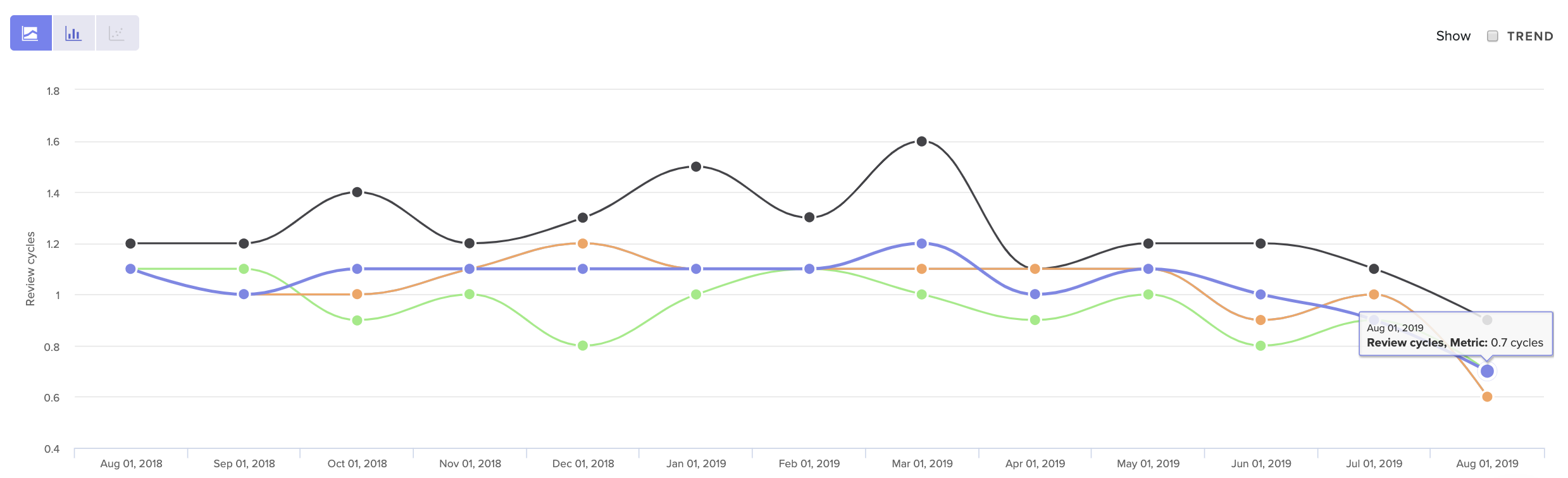 Code Review Metrics Over Time