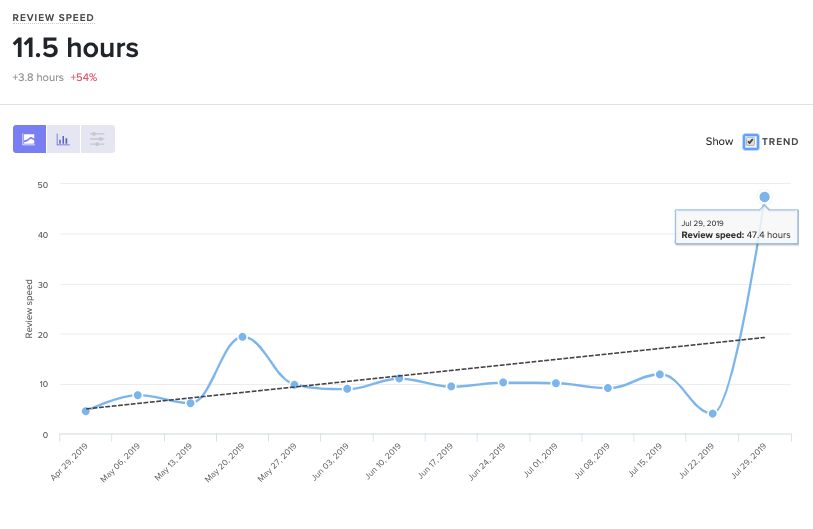 Code Review Speed Trendline