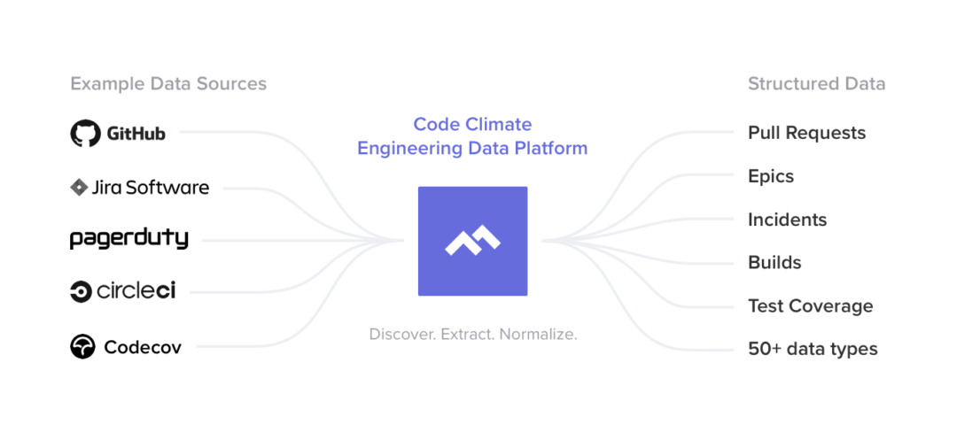 Code Climate Engineering Data Platform