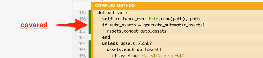 Complex Covered by Tests
