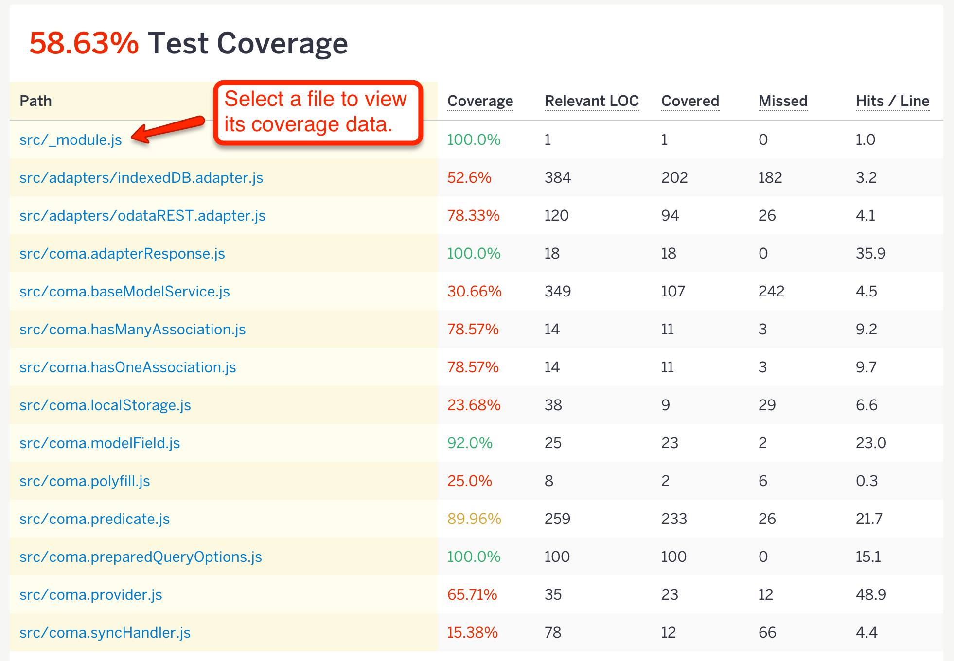 Test Coverage View